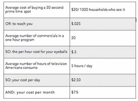 Economics of media