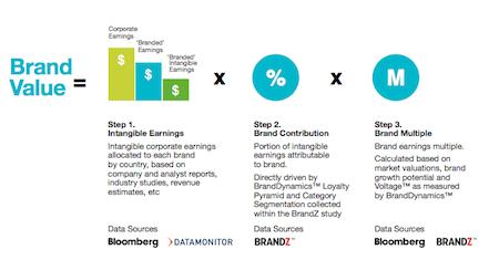 Brand valuation method Brandz