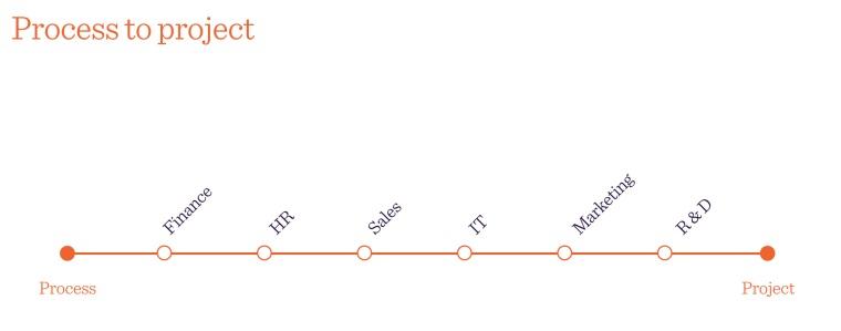Streamline-Process-to-Project.001-e1423783955320