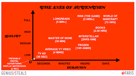 Axes of attention