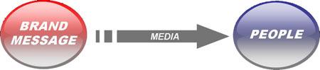Media_as_vector_b